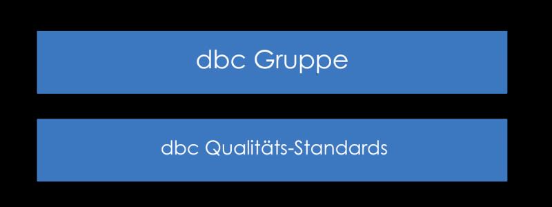 dbc-qualitaet